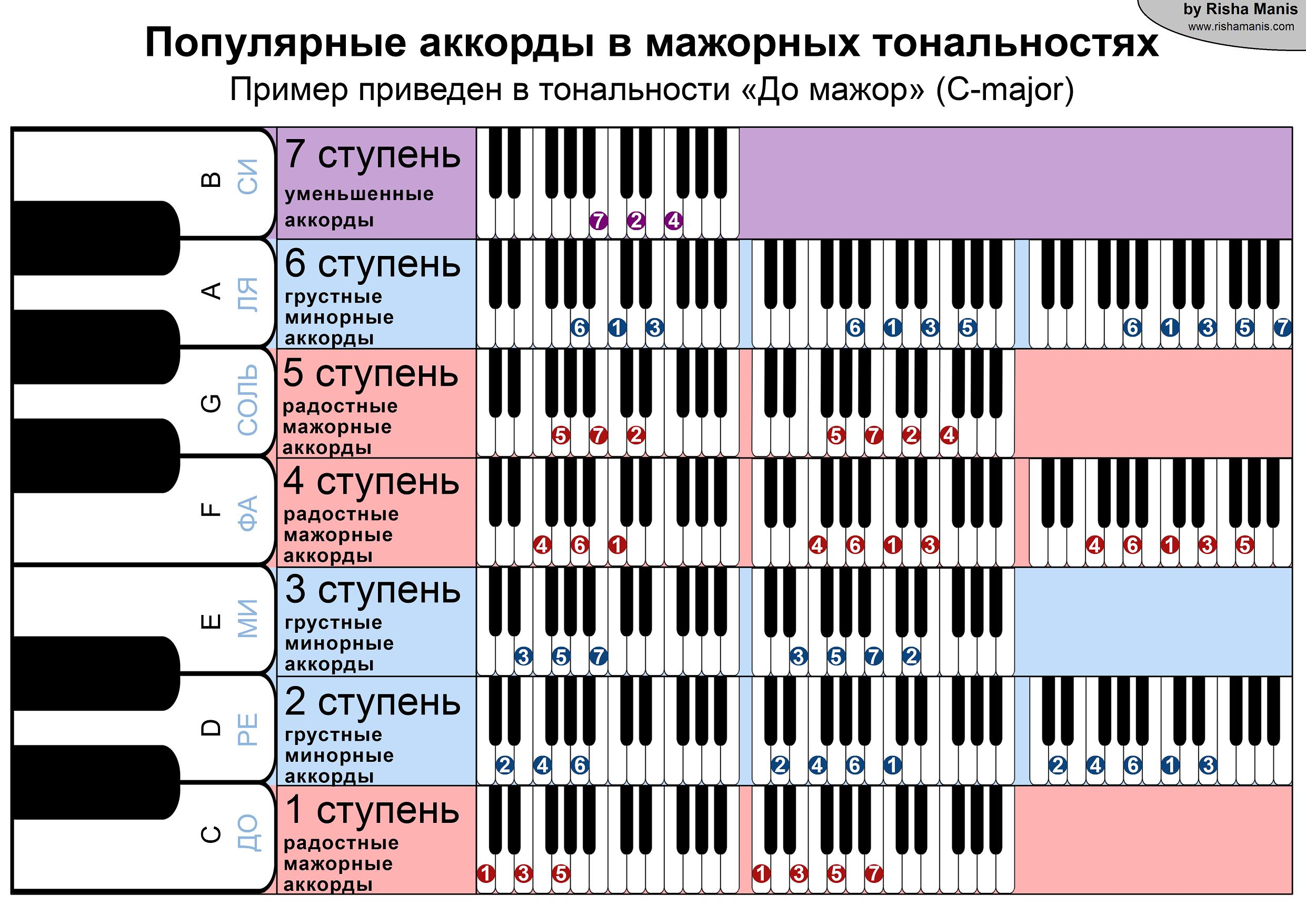 Popularnye akkordy v majornyh tonalnostjah small